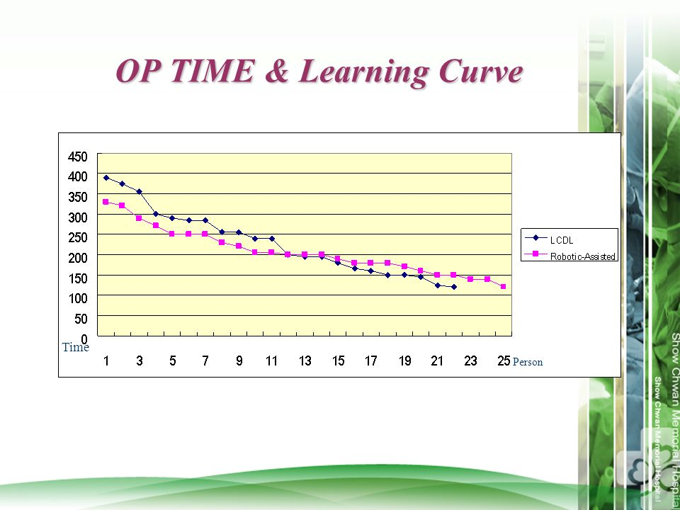 OP TIME & Learning Curve Time Person