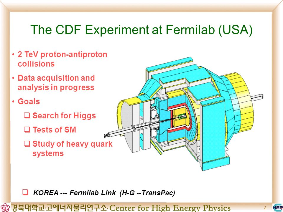 2 The CDF Experiment at Fermilab (USA) 2 TeV proton-antiproton collisions Data acquisition and analysis in progress Goals Search for Higgs Tests of SM Study of heavy quark systems KOREA --- Fermilab Link (H-G --TransPac)