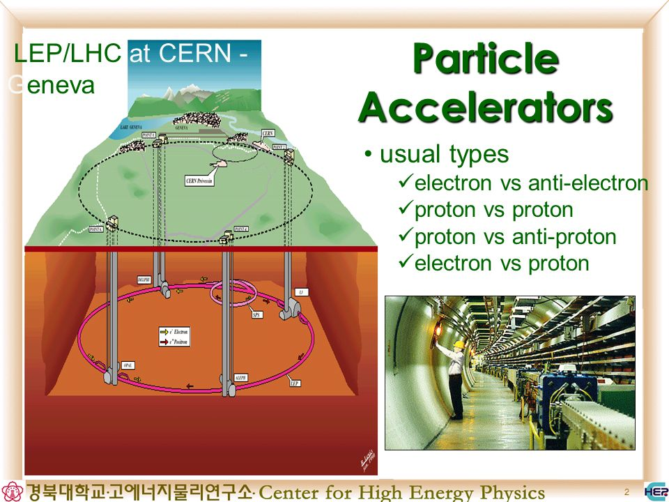 2 LEP/LHC at CERN - Geneva Particle Accelerators usual types electron vs anti-electron proton vs proton proton vs anti-proton electron vs proton