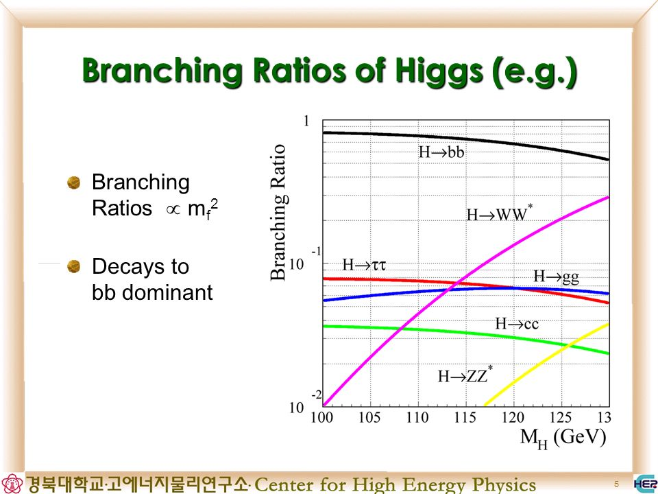 6 Higgs Signature (Expected) 4 jets Missing Energy 2 leptons(e, μ) +2 jets ν ν 2 taus(τ) +2 jets τ τ H bb H(Z)bb(qq) H bb Z qq Z νν Z(H)τ τ Z l + l -