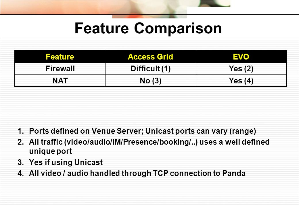 Feature Comparison FeatureAccess GridEVO FirewallDifficult (1)Yes (2) NATNo (3)Yes (4) 1.Ports defined on Venue Server; Unicast ports can vary (range) 2.All traffic (video/audio/IM/Presence/booking/..) uses a well defined unique port 3.Yes if using Unicast 4.All video / audio handled through TCP connection to Panda