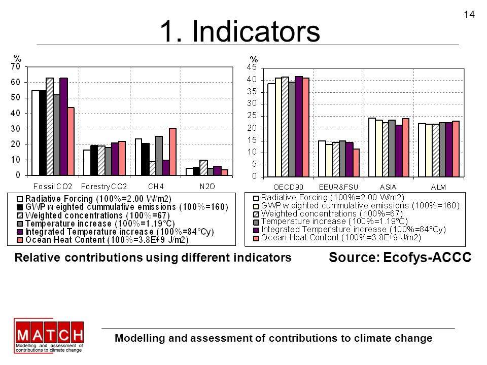 14 1. Indicators Modelling and assessment of contributions to climate change Relative contributions using different indicators Source: Ecofys-ACCC