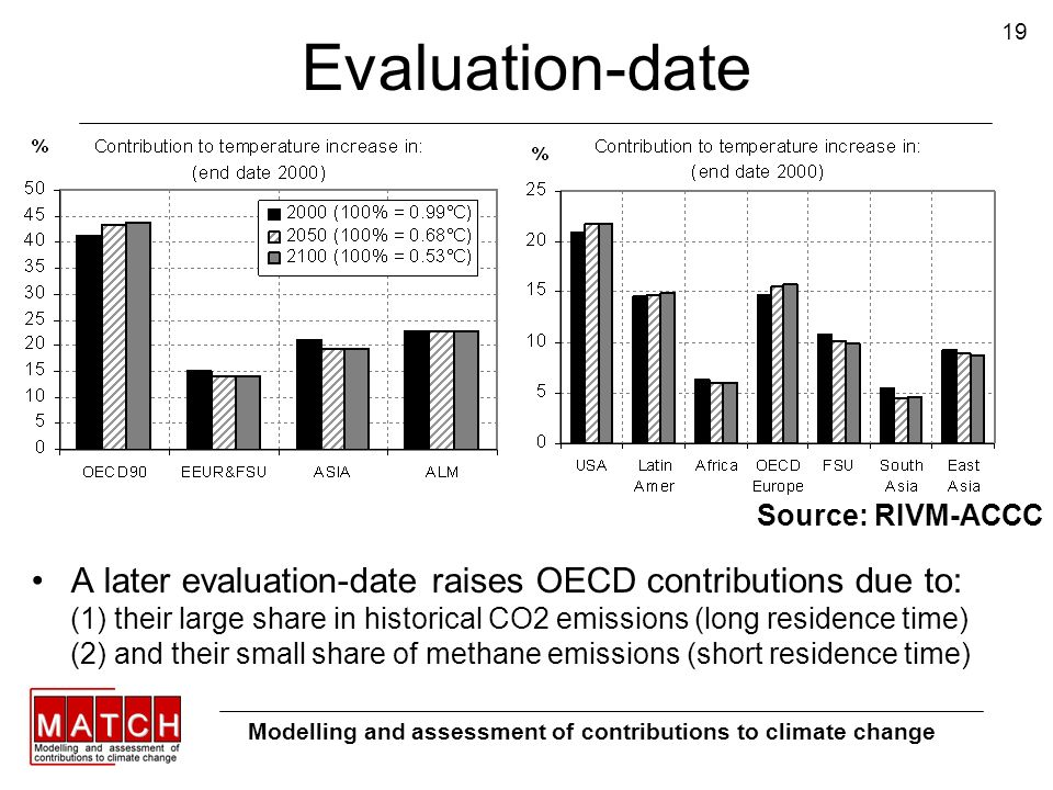 19 Evaluation-date A later evaluation-date raises OECD contributions due to: (1) their large share in historical CO2 emissions (long residence time) (2) and their small share of methane emissions (short residence time) Modelling and assessment of contributions to climate change Source: RIVM-ACCC