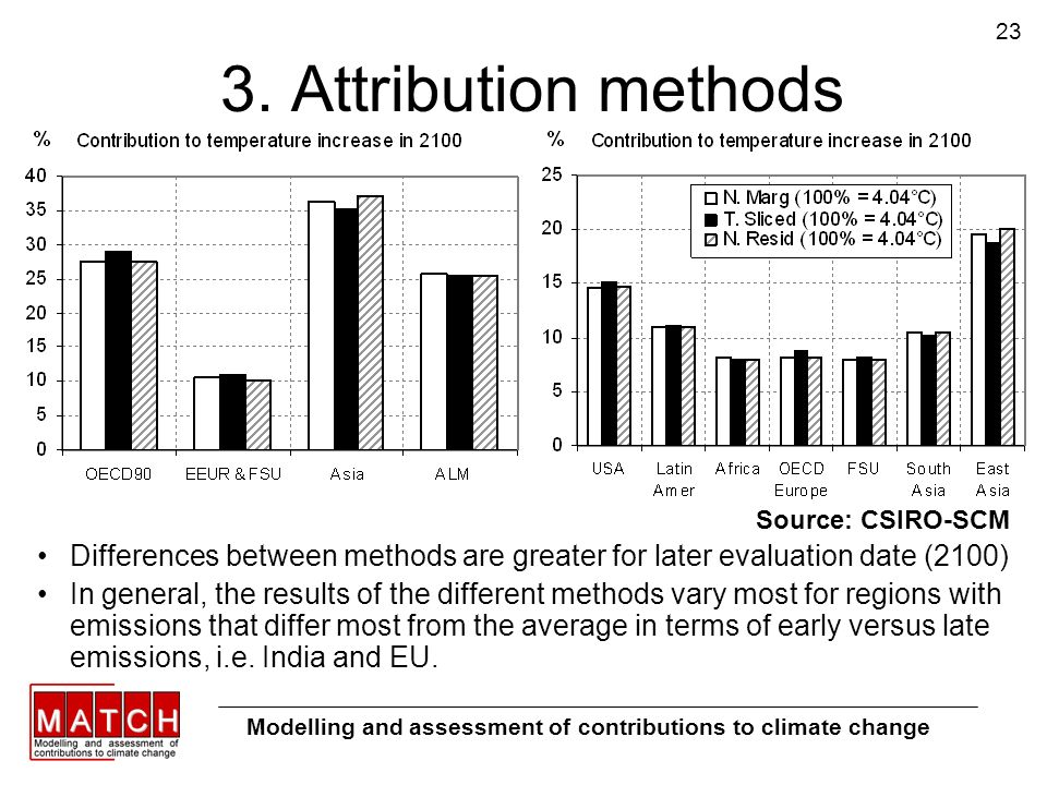 23 3. Attribution methods Modelling and assessment of contributions to climate change Differences between methods are greater for later evaluation dat