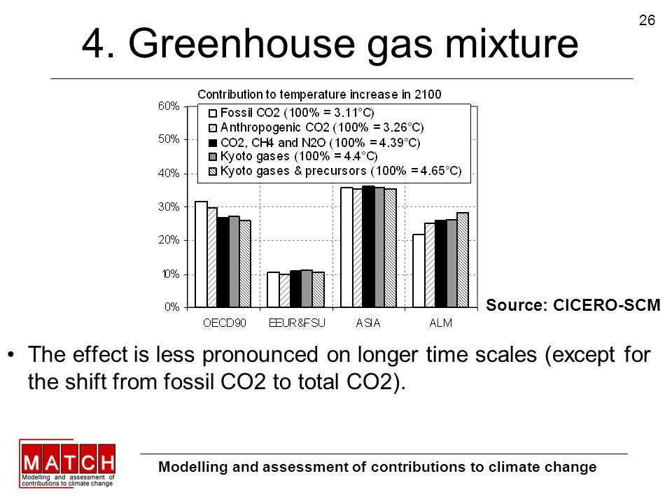 26 4. Greenhouse gas mixture Modelling and assessment of contributions to climate change Source: CICERO-SCM The effect is less pronounced on longer ti