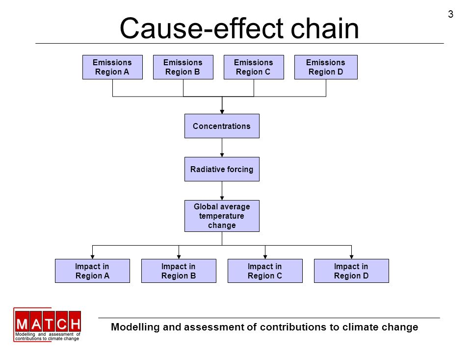 3 Cause-effect chain Emissions Region A Emissions Region B Emissions Region C Emissions Region D Concentrations Radiative forcing Global average tempe