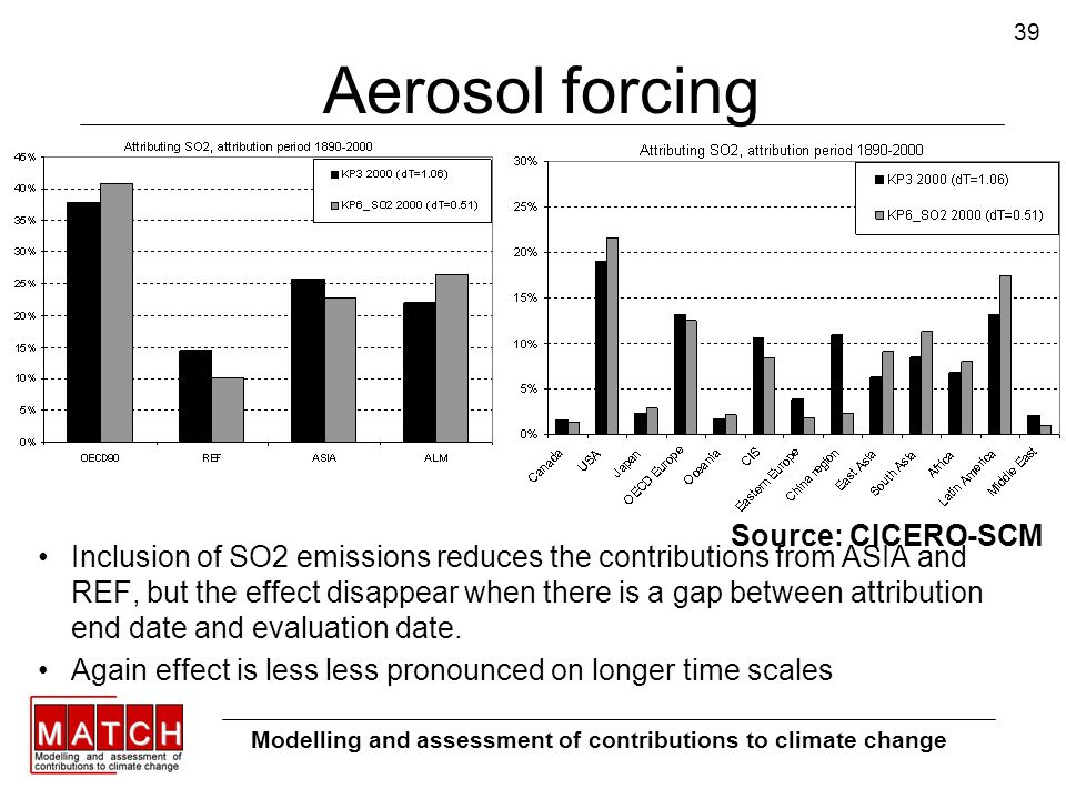 39 Aerosol forcing Inclusion of SO2 emissions reduces the contributions from ASIA and REF, but the effect disappear when there is a gap between attrib
