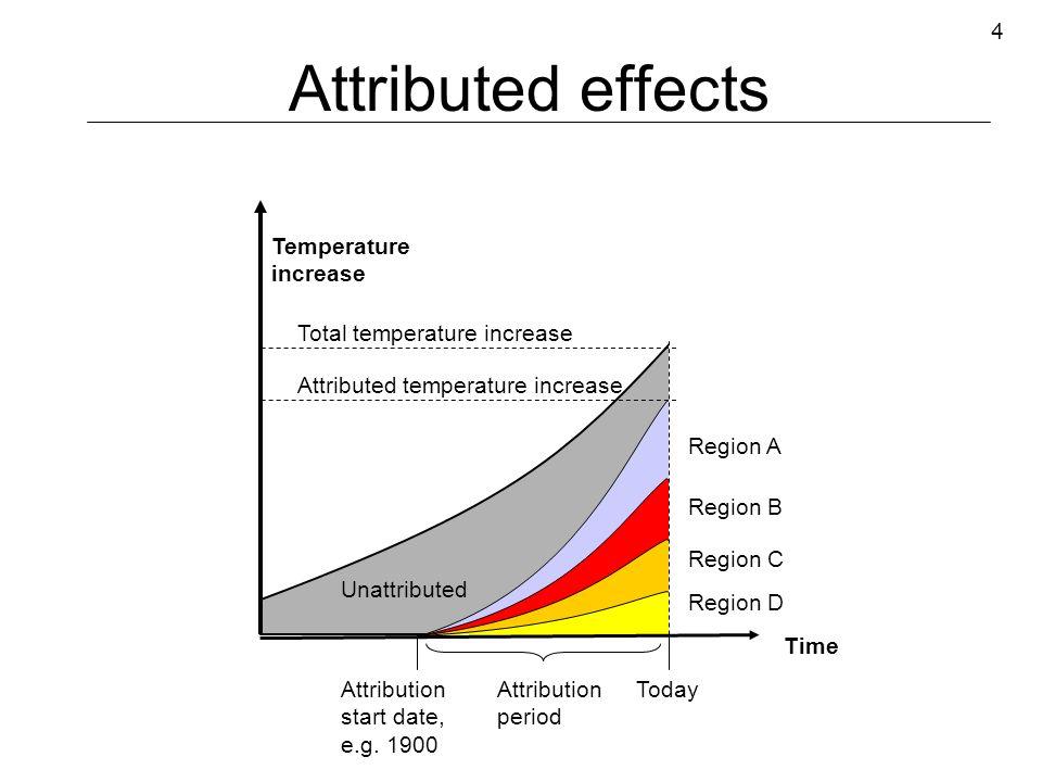 4 Temperature increase Unattributed Attribution start date, e.g.