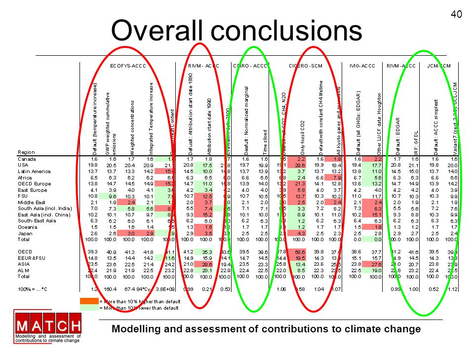 40 Overall conclusions Modelling and assessment of contributions to climate change