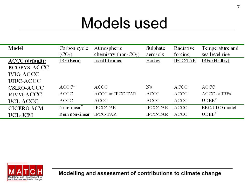 7 Models used Modelling and assessment of contributions to climate change