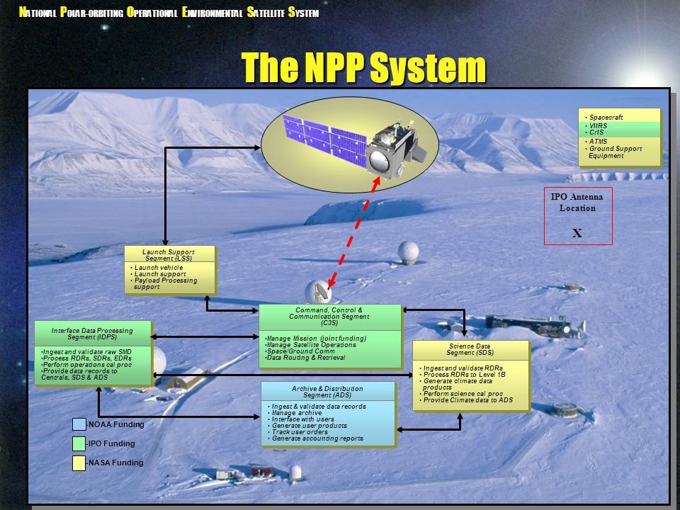 N ATIONAL P OLAR-ORBITING O PERATIONAL E NVIRONMENTAL S ATELLITE S YSTEM The NPP System Command, Control & Communication Segment (C3S) Command, Contro