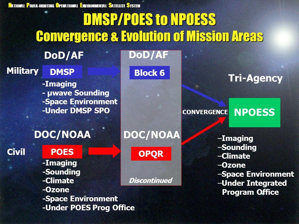 N ATIONAL P OLAR-ORBITING O PERATIONAL E NVIRONMENTAL S ATELLITE S YSTEM 0530 1330 0930 METOP Future (2008-2018) 3-Orbit System -3 US Converged -1 EUMETSAT/METOP -Specialized Satellites Tomorrow (2005) 4-Orbit System -2 US Military -1 US Civilian -1 EUMETSAT/METOP Local Equatorial Crossing Time METOP 0530 0830 1330 0930 DMSP POES Evolution Today 4-Orbit System -2 US Military -2 US Civilian U.S.