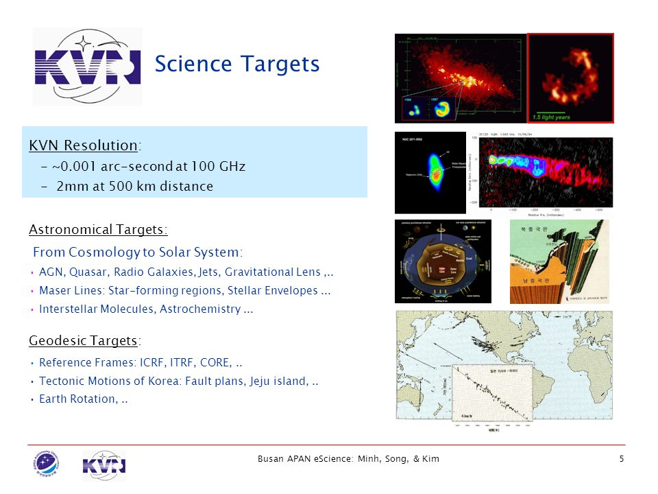 Busan APAN eScience: Minh, Song, & Kim5 Science Targets Geodesic Targets: Reference Frames: ICRF, ITRF, CORE,.. Tectonic Motions of Korea: Fault plans