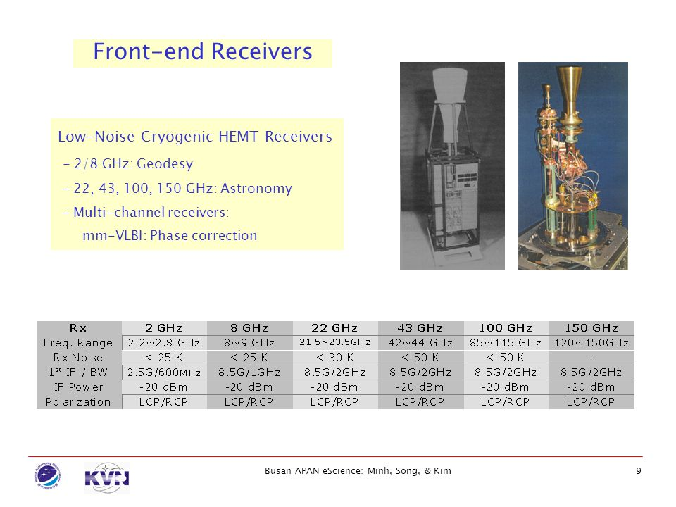 Busan APAN eScience: Minh, Song, & Kim9 Front-end Receivers Low-Noise Cryogenic HEMT Receivers - 2/8 GHz: Geodesy - 22, 43, 100, 150 GHz: Astronomy -
