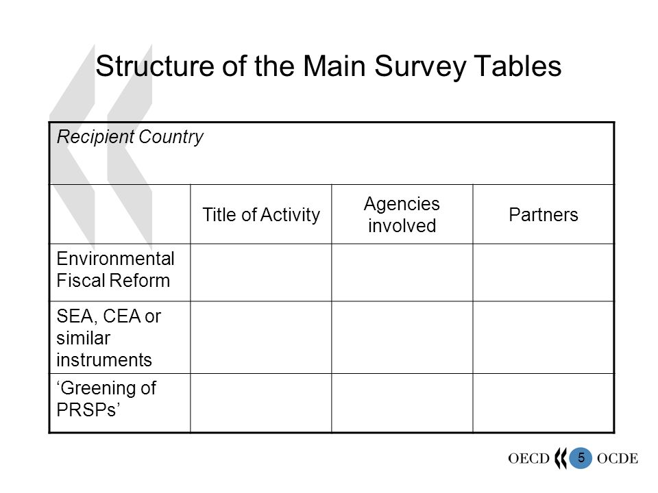 5 Structure of the Main Survey Tables Recipient Country Title of Activity Agencies involved Partners Environmental Fiscal Reform SEA, CEA or similar instruments Greening of PRSPs