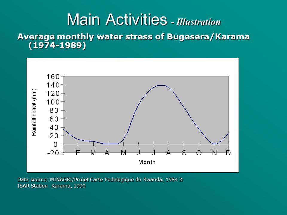 Average monthly water stress of Bugesera/Karama (1974-1989) Data source: MINAGRI/Projet Carte Pedologique du Rwanda, 1984 & ISAR Station Karama, 1990