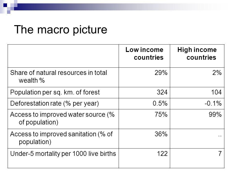 The macro picture Low income countries High income countries Share of natural resources in total wealth % 29%2% Population per sq.