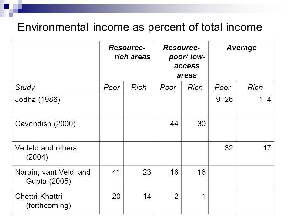 Environmental income as percent of total income Resource- rich areas Resource- poor/ low- access areas Average StudyPoorRichPoorRichPoorRich Jodha (1986)9–261–4 Cavendish (2000)4430 Vedeld and others (2004) 3217 Narain, vant Veld, and Gupta (2005) 412318 Chettri-Khattri (forthcoming) 201421
