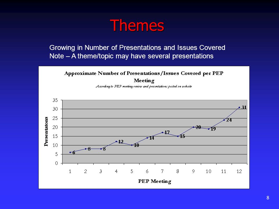 8 Growing in Number of Presentations and Issues Covered Note – A theme/topic may have several presentations Themes