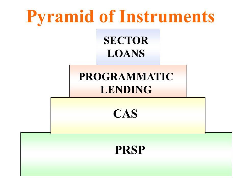 Pyramid of Instruments PRSP CAS PROGRAMMATIC LENDING SECTOR LOANS