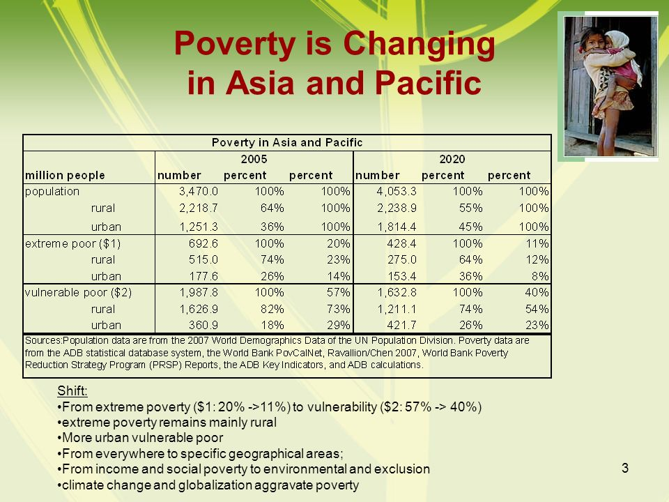 3 Poverty is Changing in Asia and Pacific Shift: From extreme poverty ($1: 20% ->11%) to vulnerability ($2: 57% -> 40%) extreme poverty remains mainly