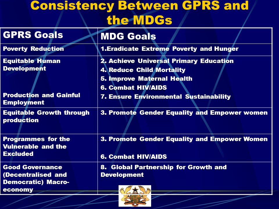 Consistency Between GPRS and the MDGs GPRS Goals MDG Goals Poverty Reduction1.Eradicate Extreme Poverty and Hunger Equitable Human Development Production and Gainful Employment 2.