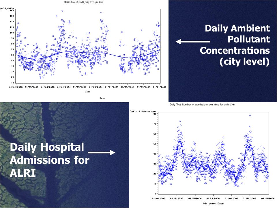Daily Ambient Pollutant Concentrations (city level) Daily Hospital Admissions for ALRI