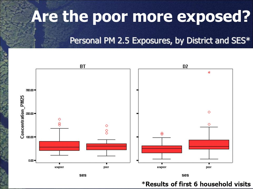 Are the poor more exposed? Personal PM 2.5 Exposures, by District and SES* *Results of first 6 household visits