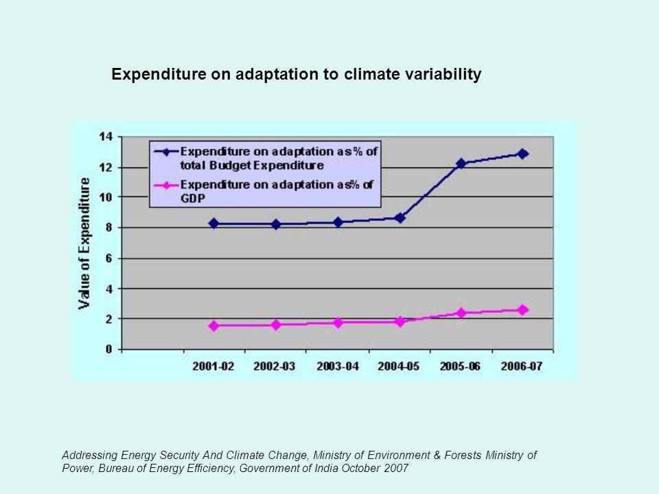 Expenditure on adaptation to climate variability Addressing Energy Security And Climate Change, Ministry of Environment & Forests Ministry of Power, B