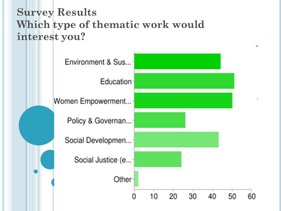 Survey Results Which type of thematic work would interest you?