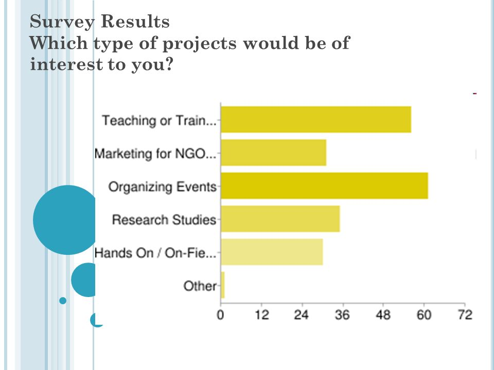 Survey Results Which type of projects would be of interest to you?