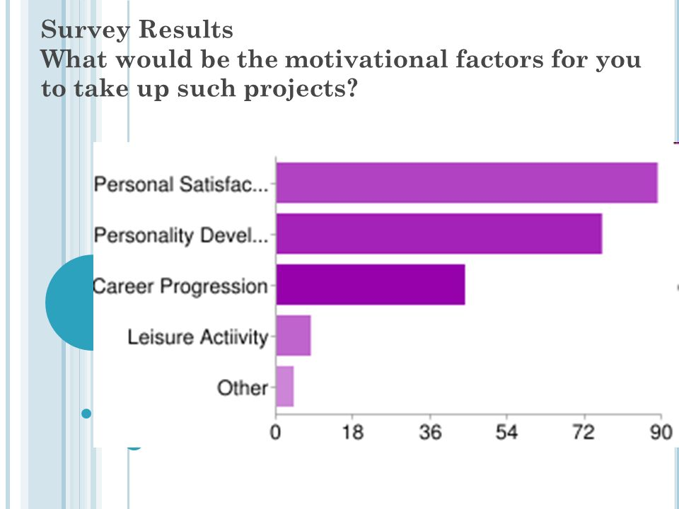 Survey Results What would be the motivational factors for you to take up such projects?