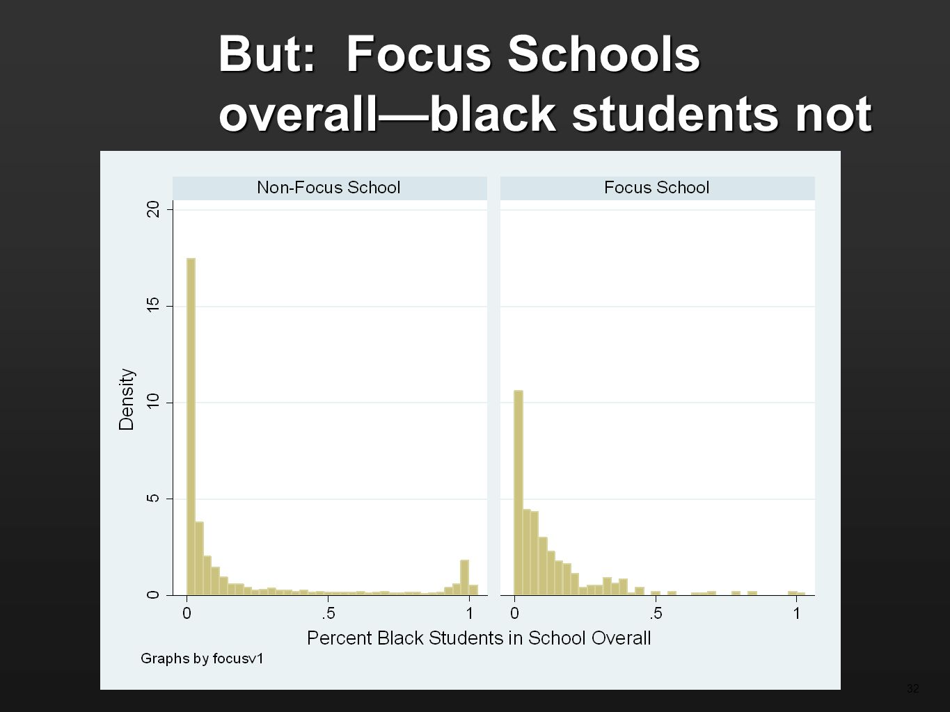 But: Focus Schools overallblack students not overly represented 32