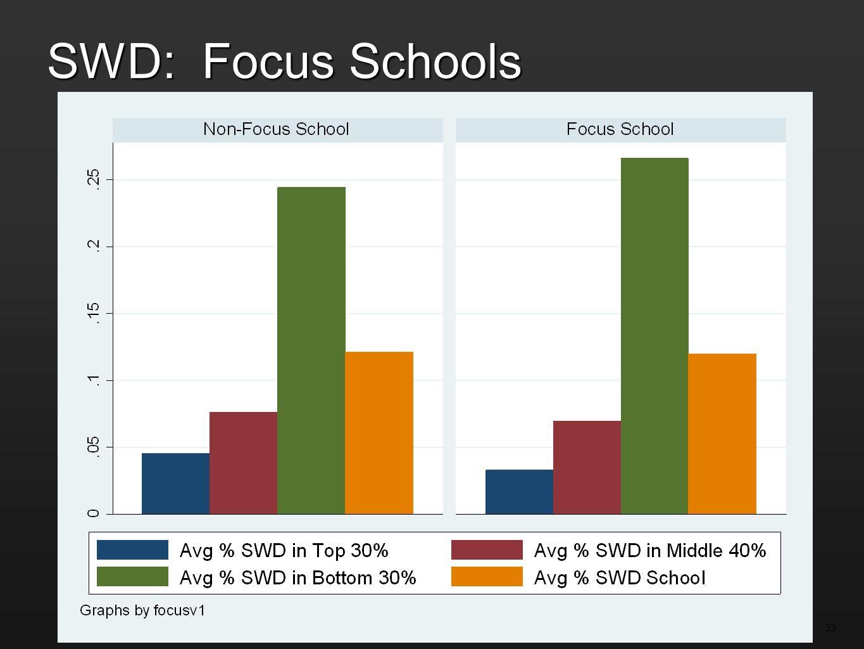 SWD: Focus Schools 33