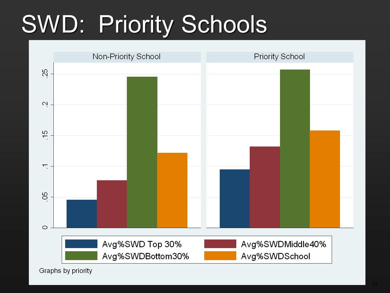 SWD: Priority Schools 34