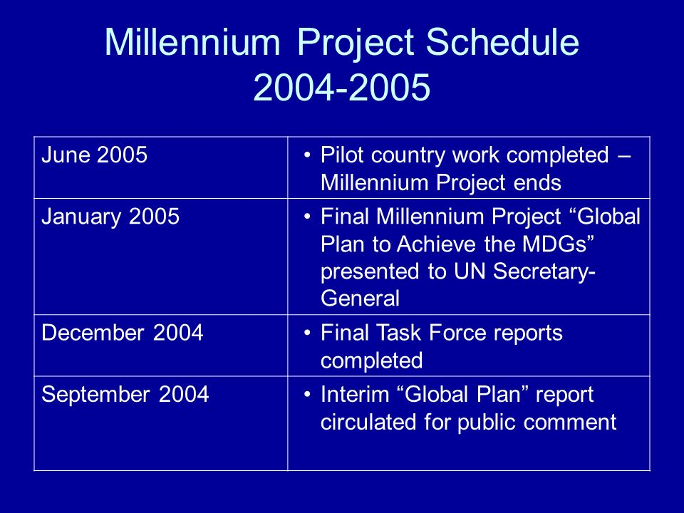 Millennium Project Schedule 2004-2005 June 2005Pilot country work completed – Millennium Project ends January 2005Final Millennium Project Global Plan to Achieve the MDGs presented to UN Secretary- General December 2004Final Task Force reports completed September 2004Interim Global Plan report circulated for public comment