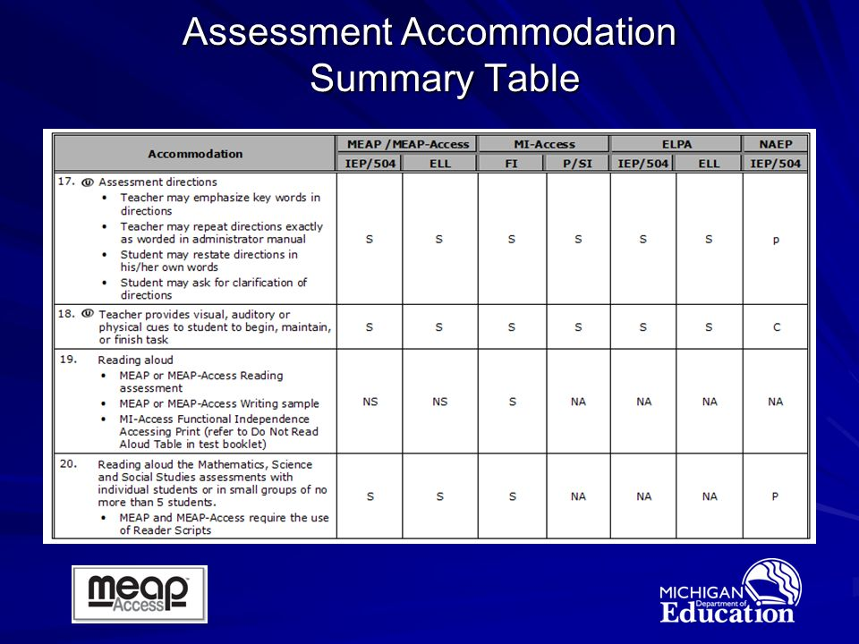Assessment Accommodation Summary Table