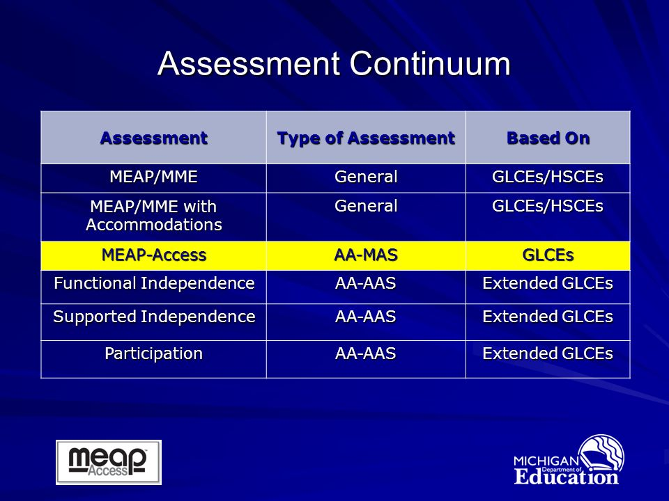 Assessment Type of Assessment Based On MEAP/MMEGeneralGLCEs/HSCEs MEAP/MME with Accommodations GeneralGLCEs/HSCEs MEAP-AccessAA-MASGLCEs Functional Independence AA-AAS Extended GLCEs Supported Independence AA-AAS Extended GLCEs ParticipationAA-AAS Assessment Continuum