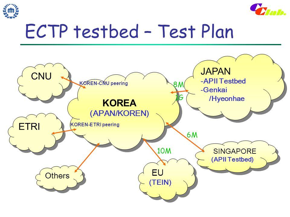 ECTP testbed – Test Plan KOREA (APAN/KOREN) KOREA (APAN/KOREN) CNU ETRI JAPAN -APII Testbed -Genkai /Hyeonhae JAPAN -APII Testbed -Genkai /Hyeonhae SINGAPORE (APII Testbed) SINGAPORE (APII Testbed) EU (TEIN) EU (TEIN) Others 6M 8M 1G 10M KOREN-CNU peering KOREN-ETRI peering
