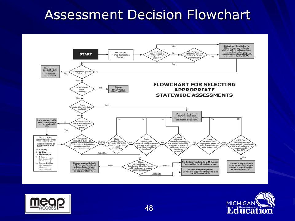 48 Assessment Decision Flowchart