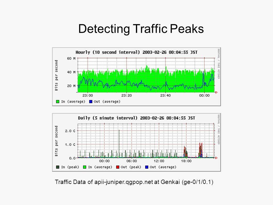 Detecting Traffic Peaks Traffic Data of apii-juniper.qgpop.net at Genkai (ge-0/1/0.1)