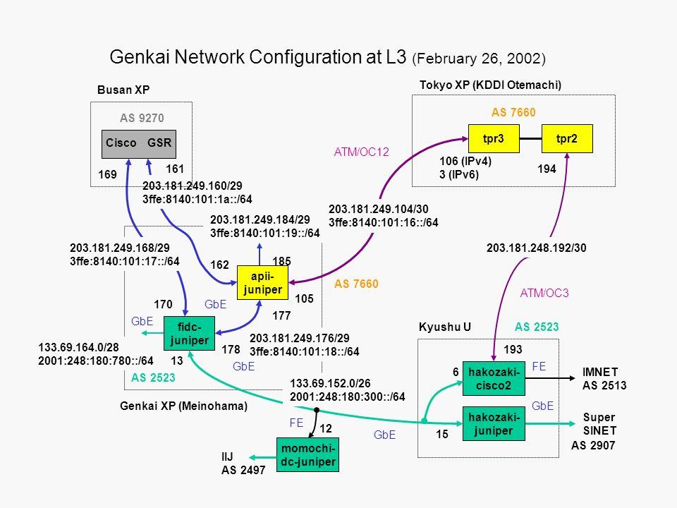 Genkai Network Configuration at L3 (February 26, 2002) Super SINET Busan XP fidc- juniper hakozaki- juniper Genkai XP (Meinohama) Kyushu U hakozaki- cisco2 apii- juniper ATM/OC12 ATM/OC3 GbE Cisco GSR tpr2 GbE 203.181.249.168/29 3ffe:8140:101:17::/64 169 170 203.181.249.160/29 3ffe:8140:101:1a::/64 161 162 GbE Tokyo XP (KDDI Otemachi) 203.181.249.104/30 3ffe:8140:101:16::/64 105 106 (IPv4) 3 (IPv6) 203.181.249.184/29 3ffe:8140:101:19::/64 203.181.249.176/29 3ffe:8140:101:18::/64 177 178 AS 9270 AS 7660 185 AS 2523 GbE 133.69.152.0/26 2001:248:180:300::/64 13 15 6 133.69.164.0/28 2001:248:180:780::/64 203.181.248.192/30 193 194 tpr3 AS 7660 AS 2523 AS 2907 momochi- dc-juniper IIJ AS 2497 IMNET AS 2513 FE 12