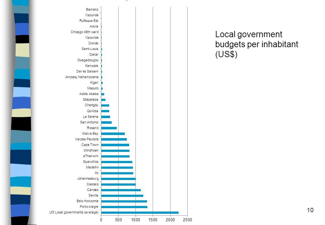 10 Local government budgets per inhabitant (US$)