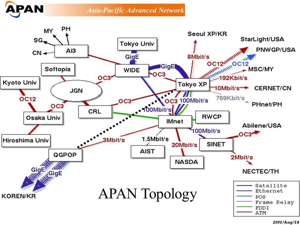 Topology APAN Topology