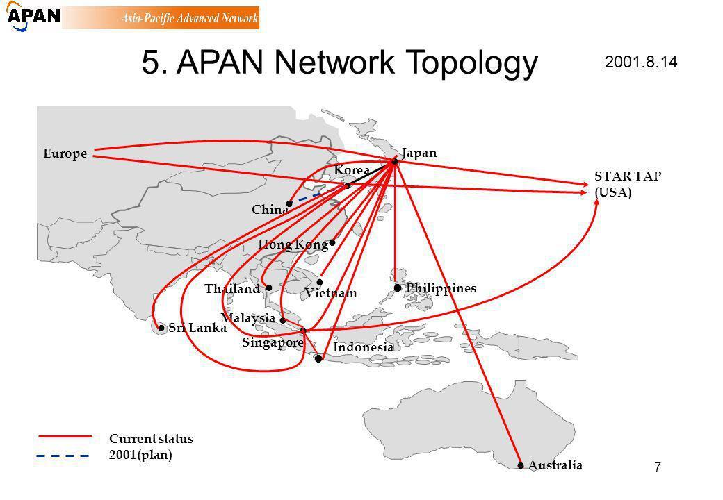 7 2001.8.14 5. APAN Network Topology