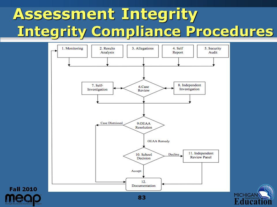 Fall 2009 83 Assessment Integrity Integrity Compliance Procedures 83