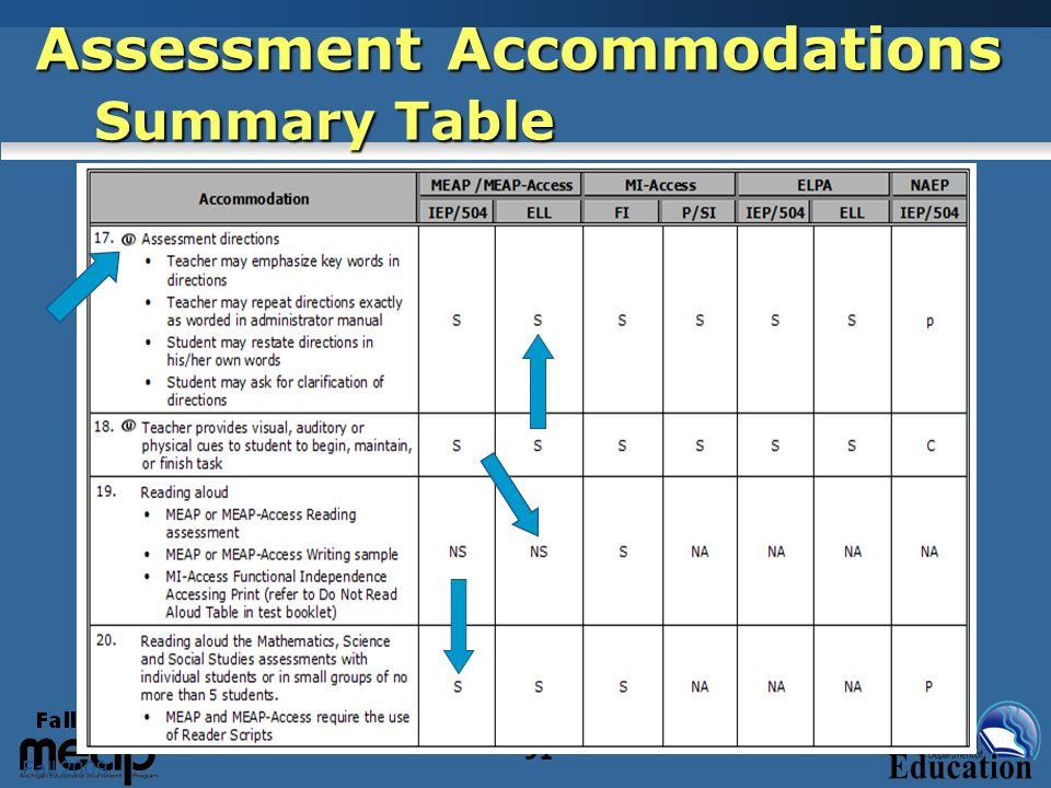 Fall 2009 91 Assessment Accommodations Summary Table