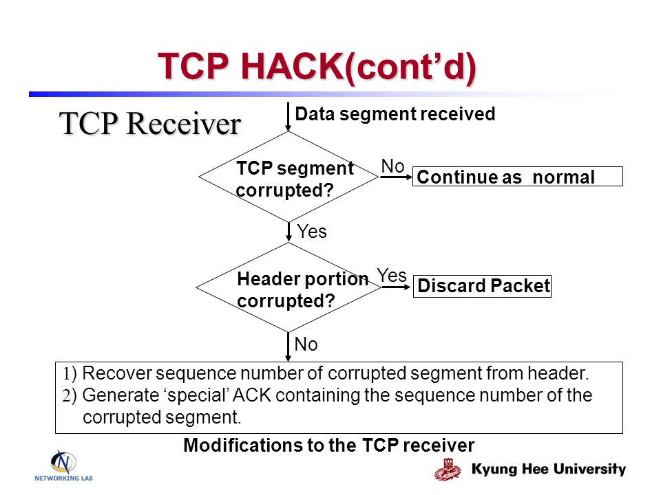 Modifications to the TCP receiver TCP segment corrupted? Continue as normal 1 ) Recover sequence number of corrupted segment from header. 2 ) Generate