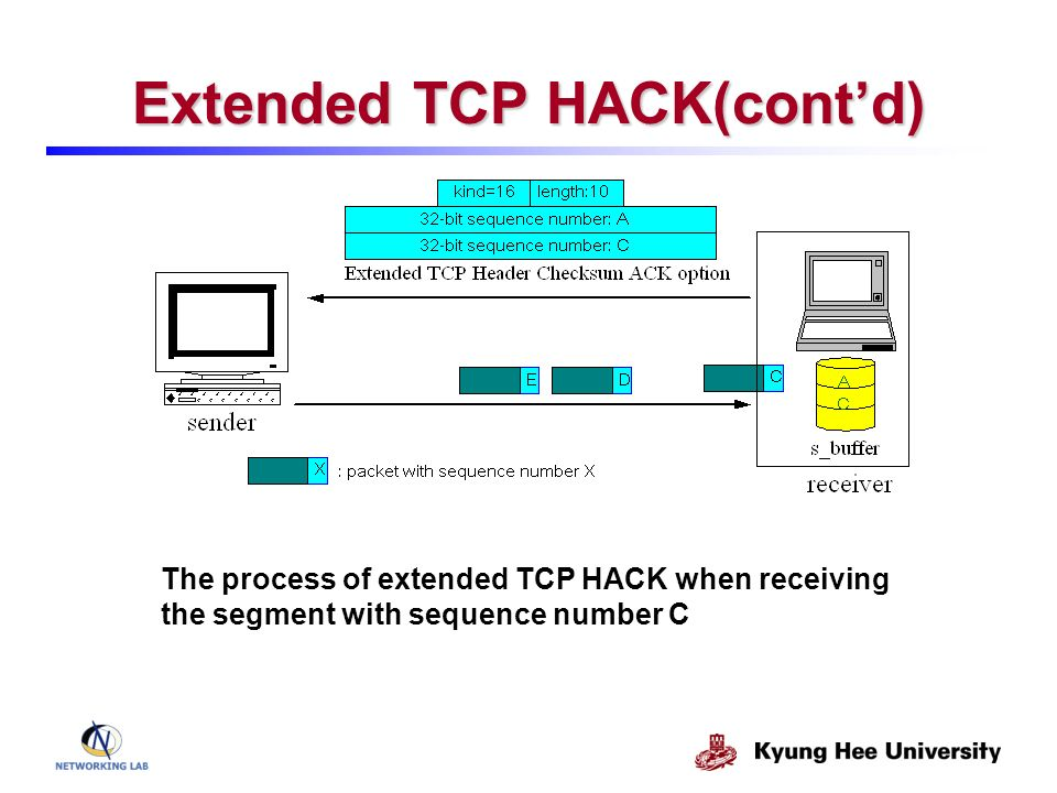 Extended TCP HACK(contd) The process of extended TCP HACK when receiving the segment with sequence number C