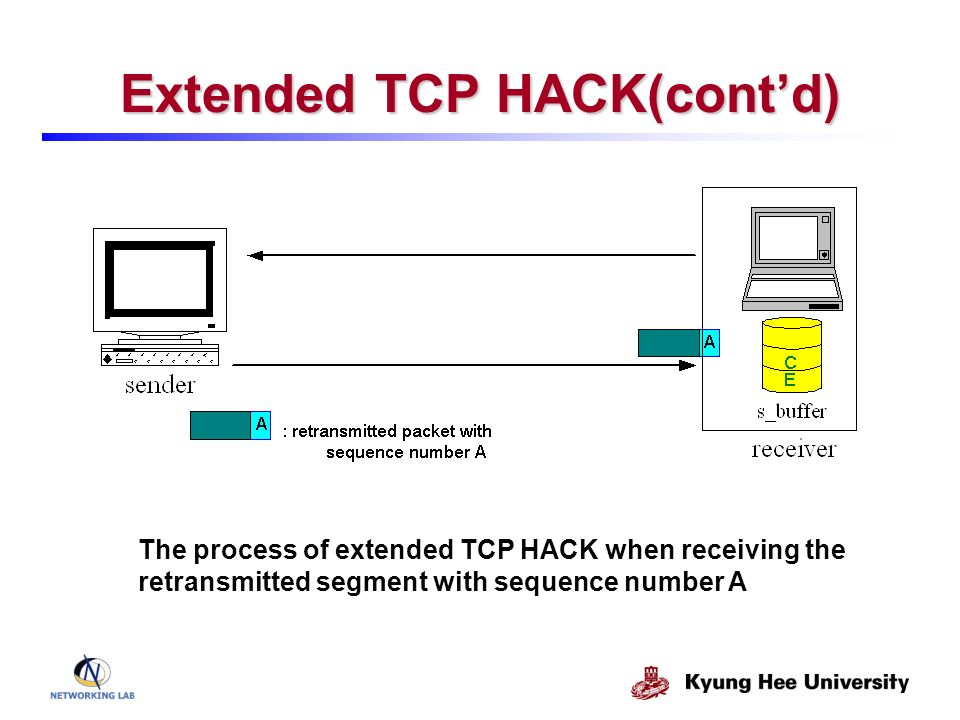 Extended TCP HACK(contd) The process of extended TCP HACK when receiving the retransmitted segment with sequence number A